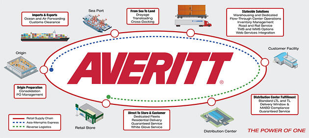 retail supply chain solutions from origin to final destination
